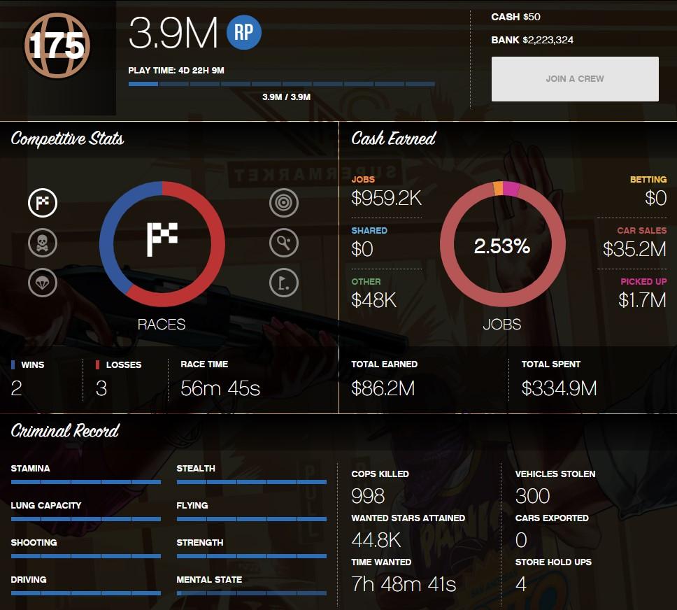 Buy and Sell GTA 5 Modded Accounts   Cheap GTA V Accounts